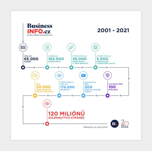 BusinessInfo.cz oslavuje své 20. narozeniny novým designem
